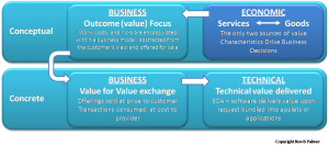 Four Aspects of Service Definition Economic Focus by Ron B Palmer