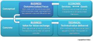 Four Aspects of Service Definition Business Model Focus by Ron B Palmer