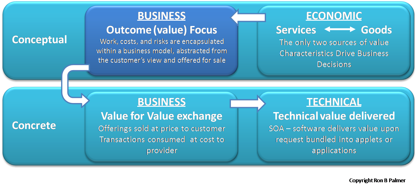 The Four Aspects of IT Services, Aspect Two | Strategy and IT